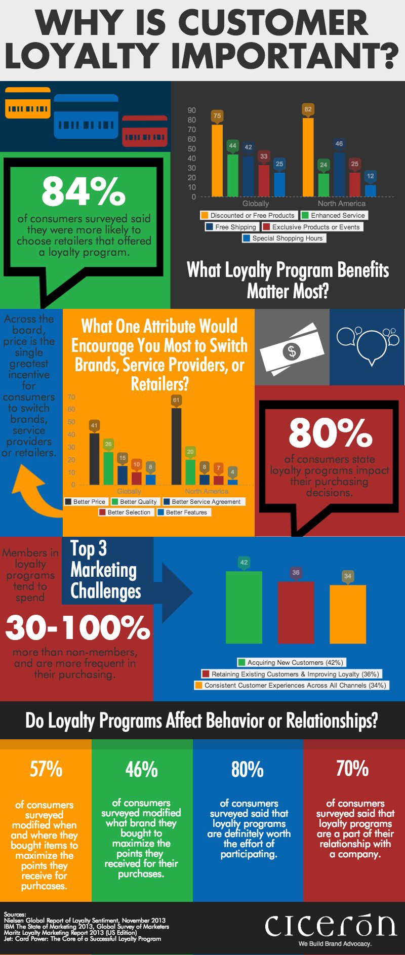 Why-is-customer-loyalty-important-infographic