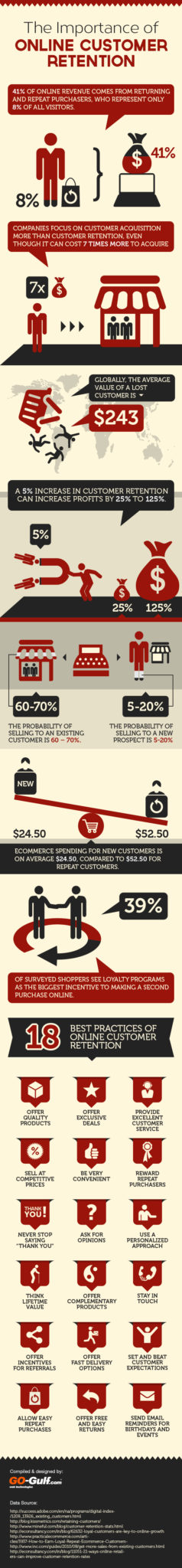 online-customer-retention (infographic)