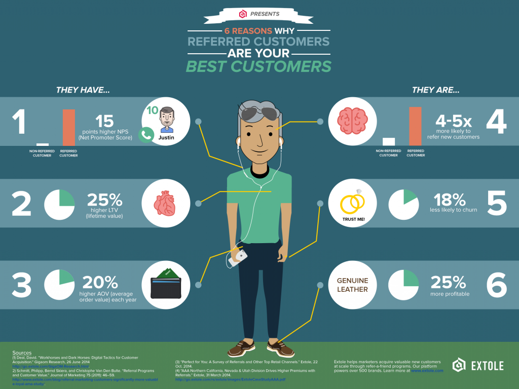 6-reasons-why-referred-customers-are-your-best-customers