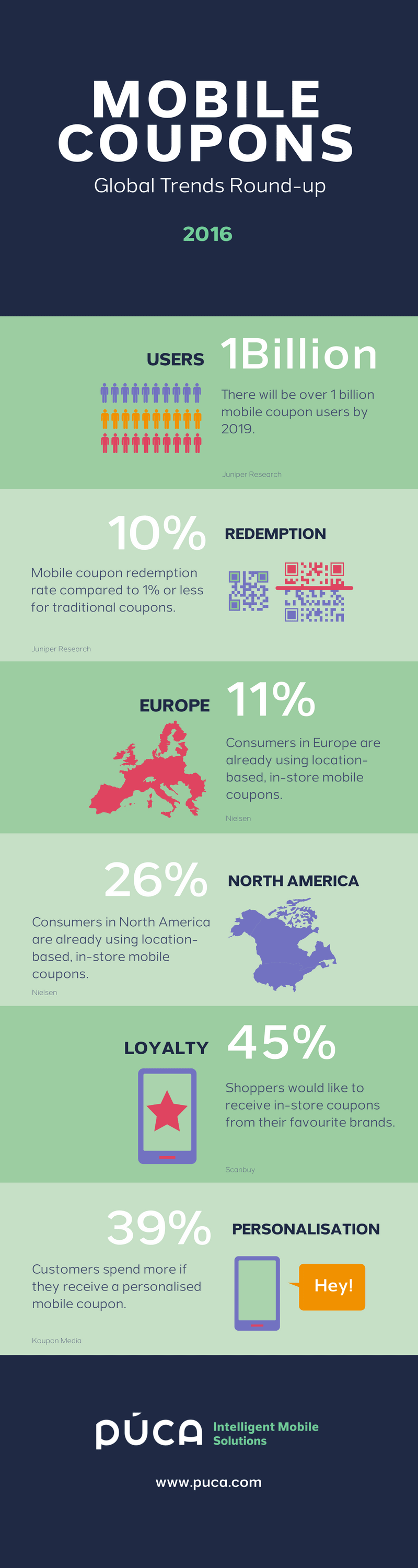 mobile-coupons-infographic-2016-sm